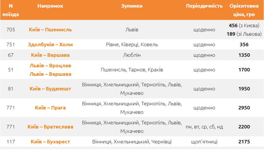 Картинка поезда из Украины в Европу: расписание и цены!